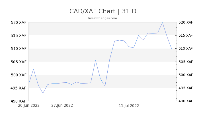 CAD/XAF Chart
