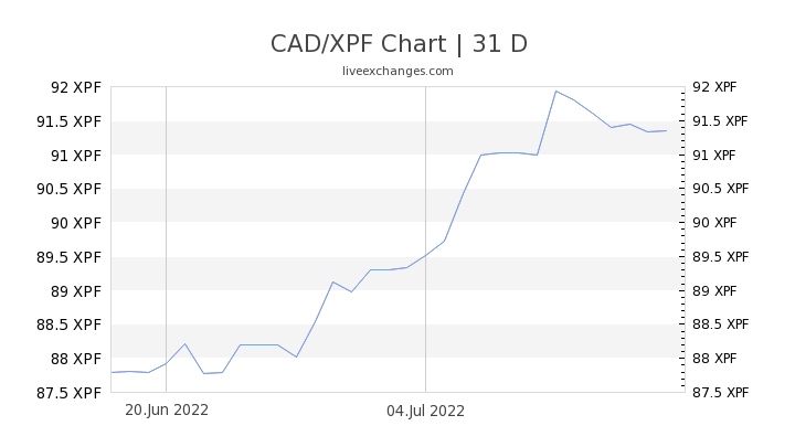 CAD/XPF Chart