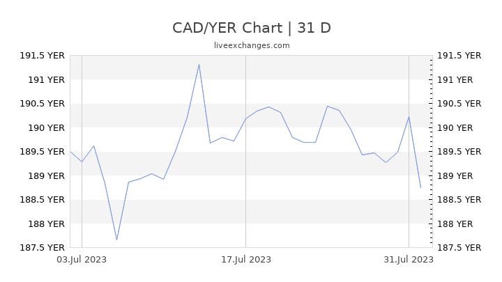 CAD/YER Chart