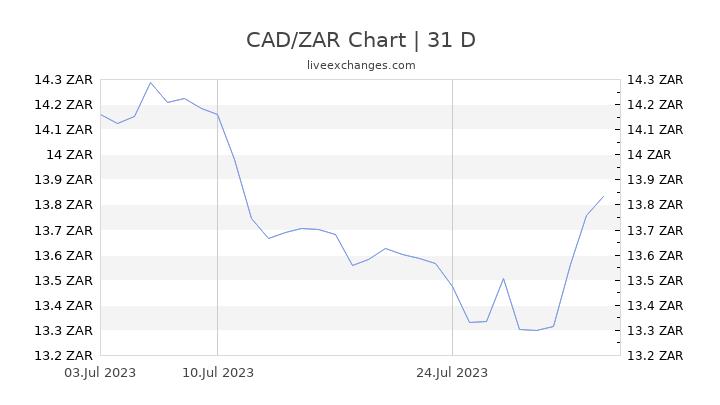 CAD/ZAR Chart