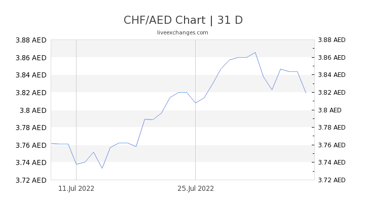 CHF/AED Chart