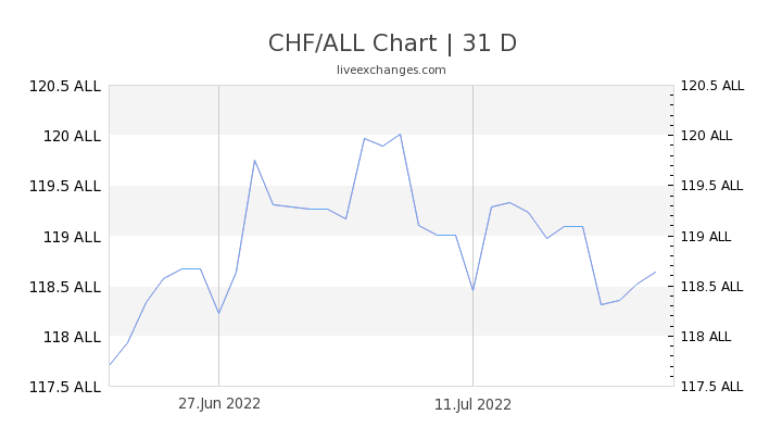 CHF/ALL Chart