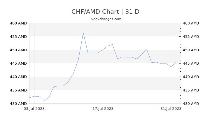 CHF/AMD Chart