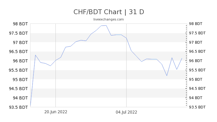 CHF/BDT Chart