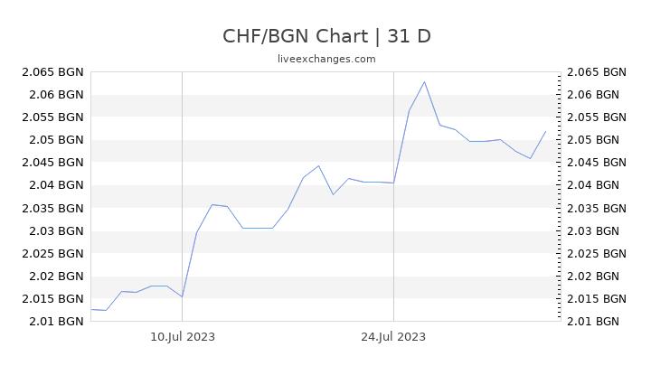 CHF/BGN Chart