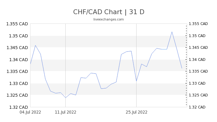 CHF/CAD Chart