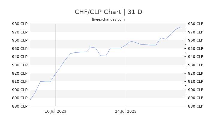 CHF/CLP Chart
