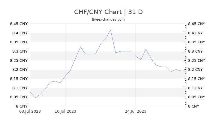 CHF/CNY Chart