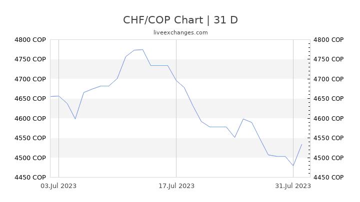 CHF/COP Chart