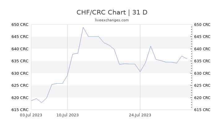 CHF/CRC Chart