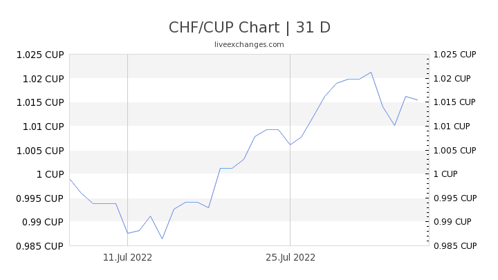 CHF/CUP Chart