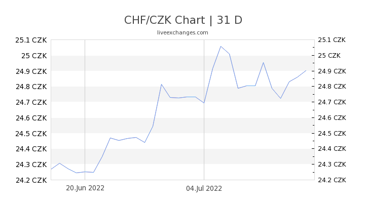 CHF/CZK Chart
