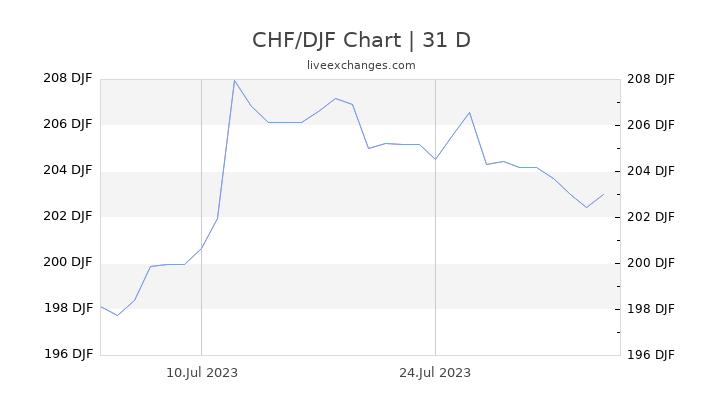 CHF/DJF Chart