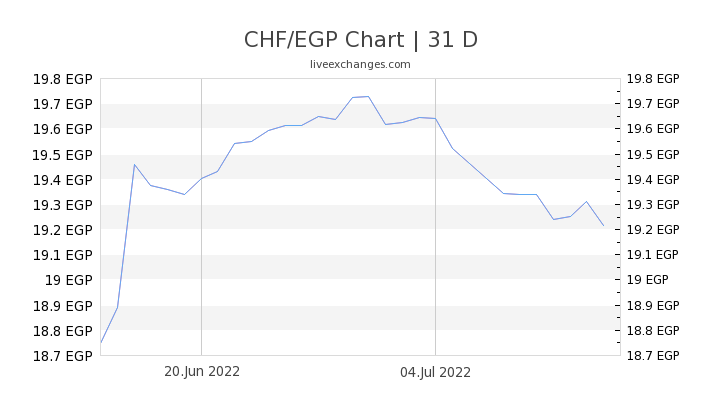 CHF/EGP Chart