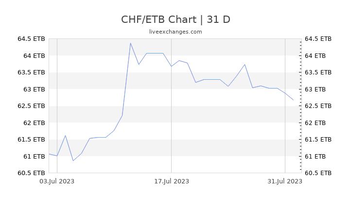 CHF/ETB Chart