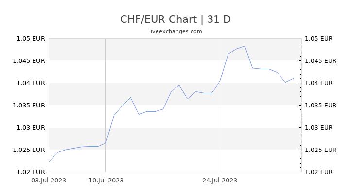CHF/EUR Chart