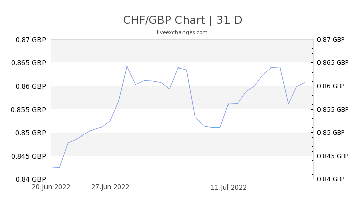 CHF/GBP Chart