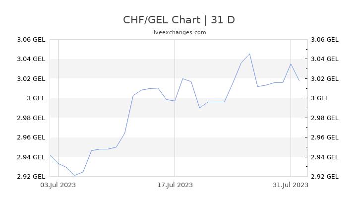 CHF/GEL Chart
