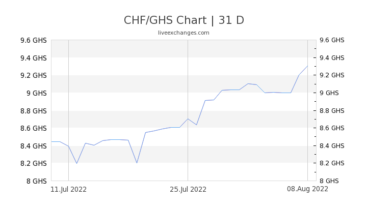 CHF/GHS Chart