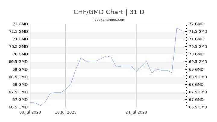 CHF/GMD Chart
