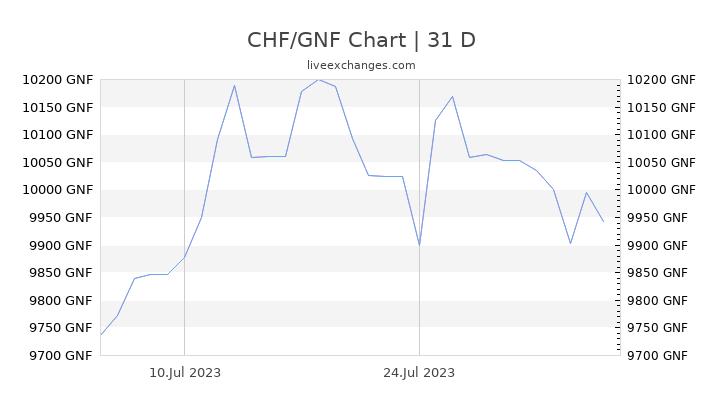CHF/GNF Chart