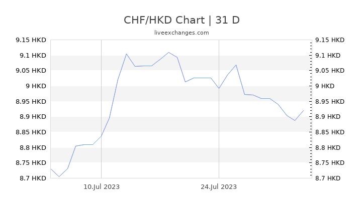 CHF/HKD Chart