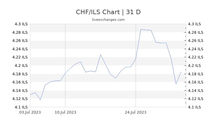 CHF/ILS Chart