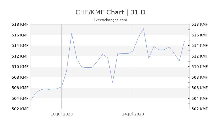 CHF/KMF Chart