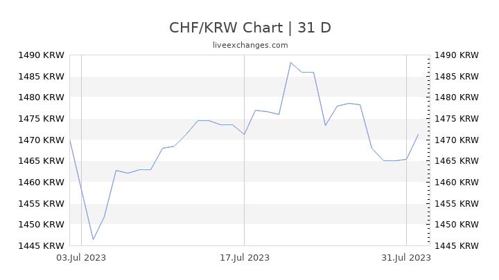 CHF/KRW Chart