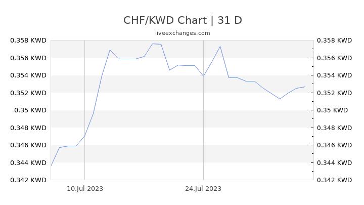 CHF/KWD Chart