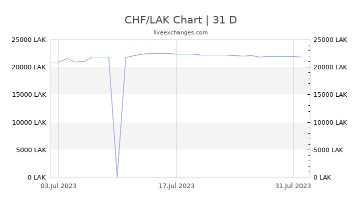 CHF/LAK Chart