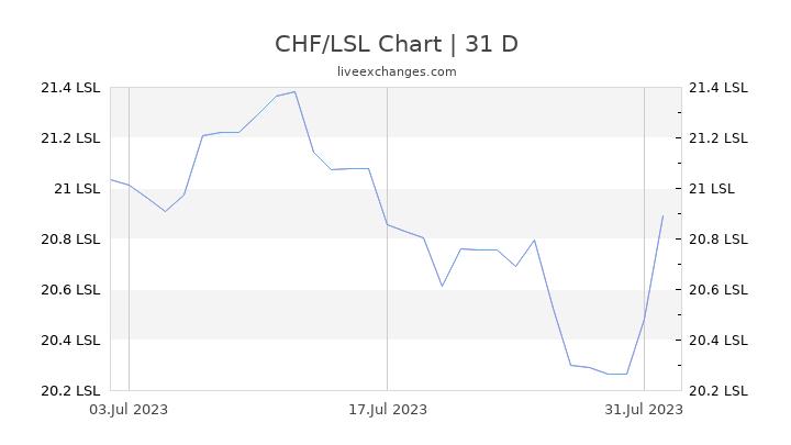 CHF/LSL Chart