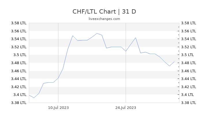 CHF/LTL Chart