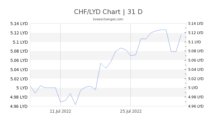CHF/LYD Chart