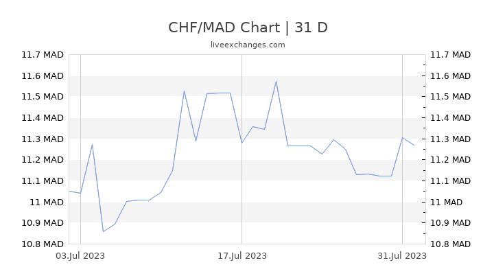 CHF/MAD Chart