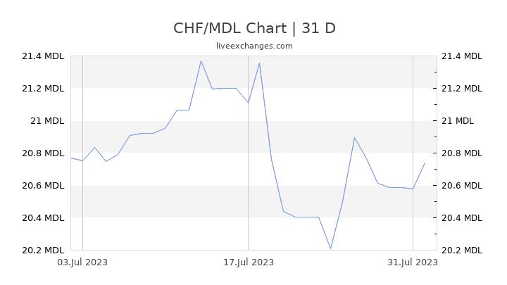 CHF/MDL Chart