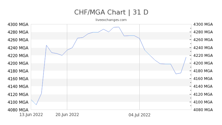 CHF/MGA Chart