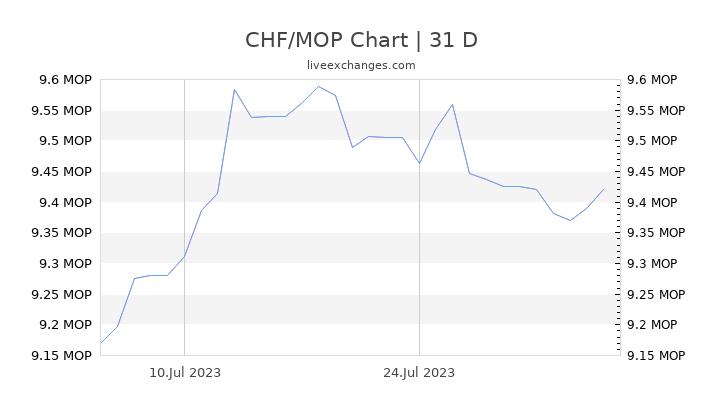 CHF/MOP Chart