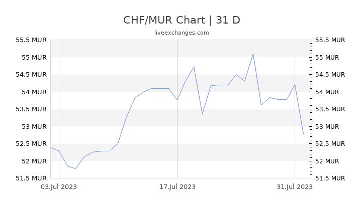 CHF/MUR Chart
