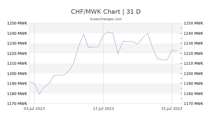 CHF/MWK Chart