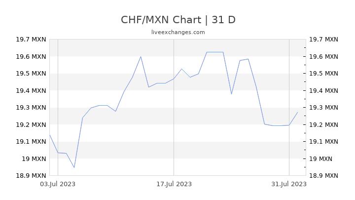 CHF/MXN Chart