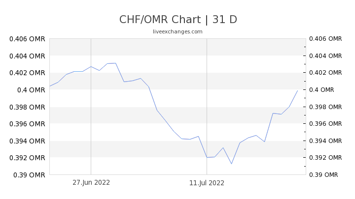 CHF/OMR Chart