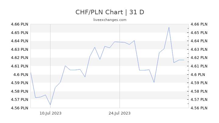 CHF/PLN Chart