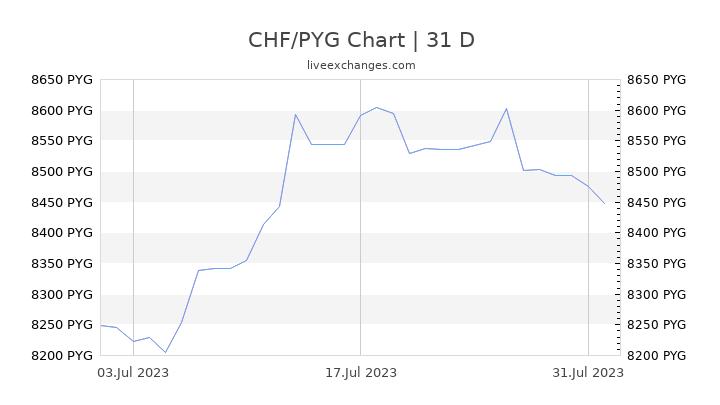 CHF/PYG Chart