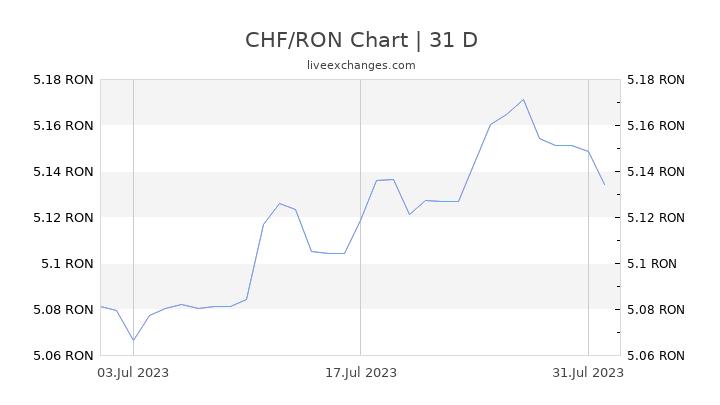 CHF/RON Chart