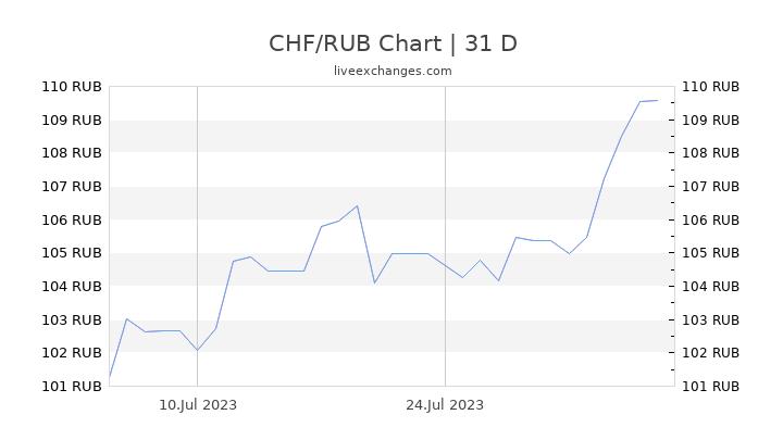 CHF/RUB Chart