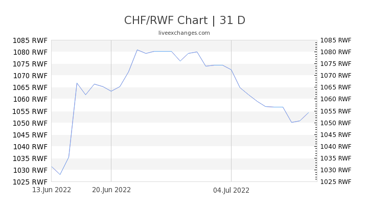 CHF/RWF Chart