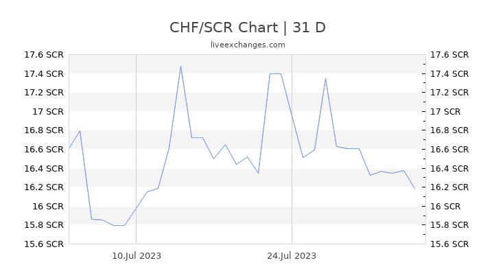 CHF/SCR Chart