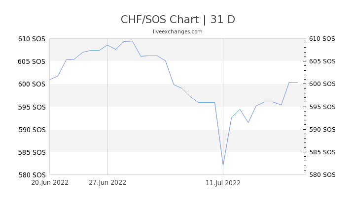 CHF/SOS Chart