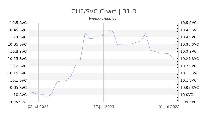 CHF/SVC Chart
